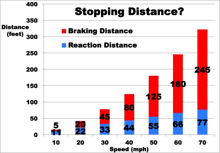 Stopping Distances (1/6)