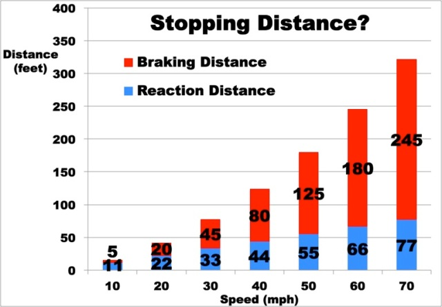 find out if speed affects stopping distances essay About speeding speeding is one of the major causes of fatalities on queensland roads speeding is defined as driving over the posted speed limit or at a speed that is inappropriate for the driving conditions (eg rain, fog, traffic volume, traffic flow.