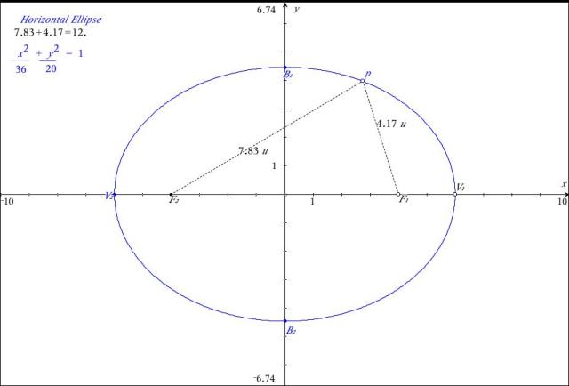 Ellipse_Investigation