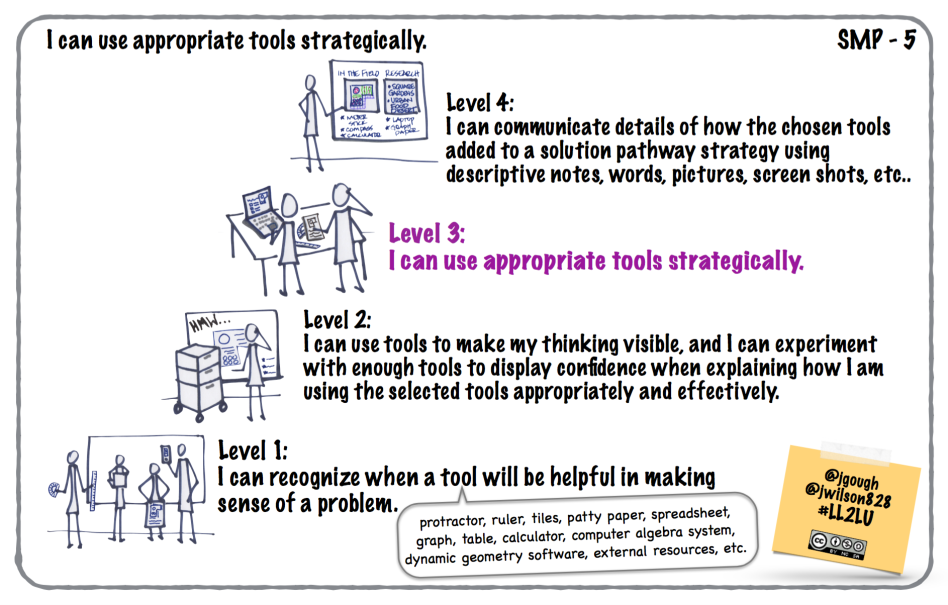#LL2LU_SMP-5_Appropriate_tools_strategically