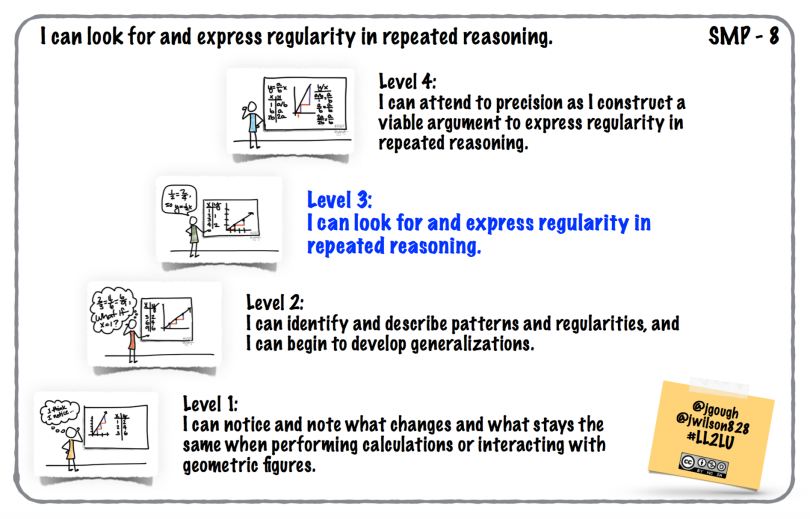 I can look for and express regularity in repeated reasoning.