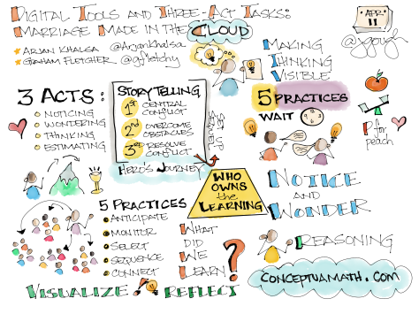 Conference Sketch Note - 26